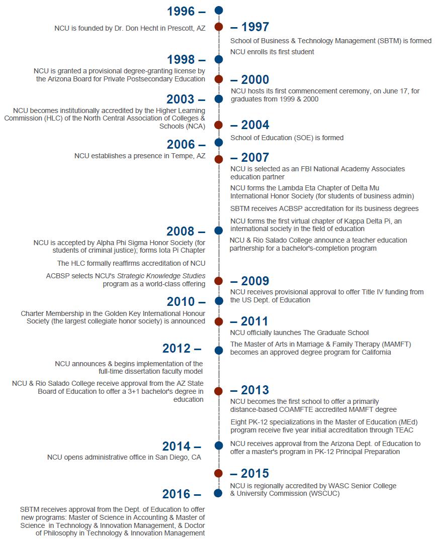 ncu dissertation timeline
